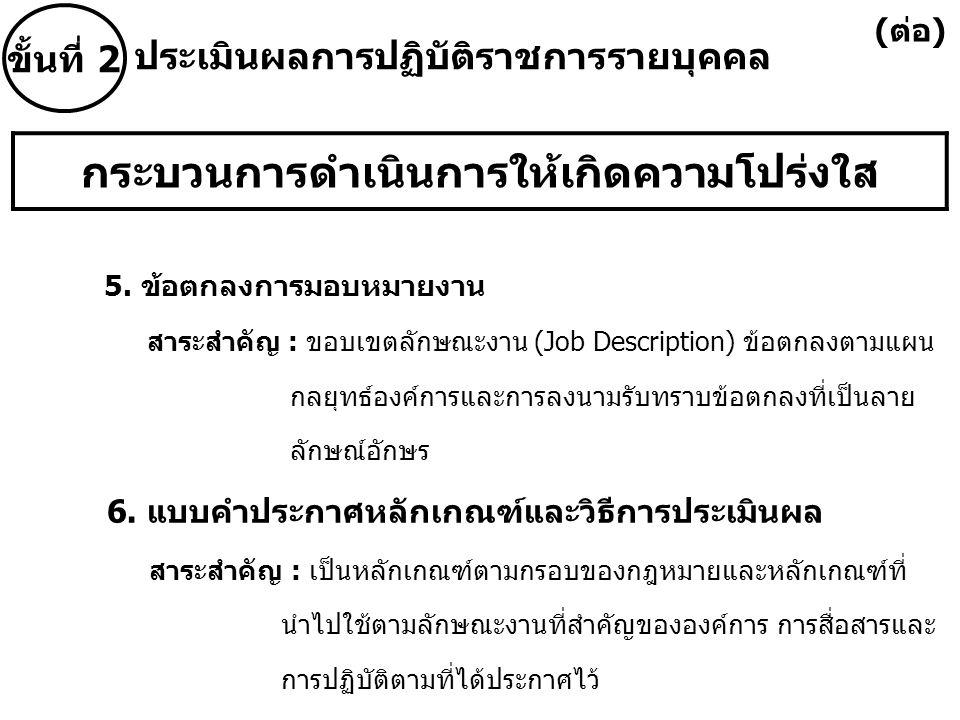 กระบวนการดำเนินการให้เกิดความโปร่งใส 5. ข้อตกลงการมอบหมายงาน สาระสำคัญ : ขอบเขตลักษณะงาน (Job Description) ข้อตกลงตามแผน กลยุทธ์องค์การและการลงนามรับท