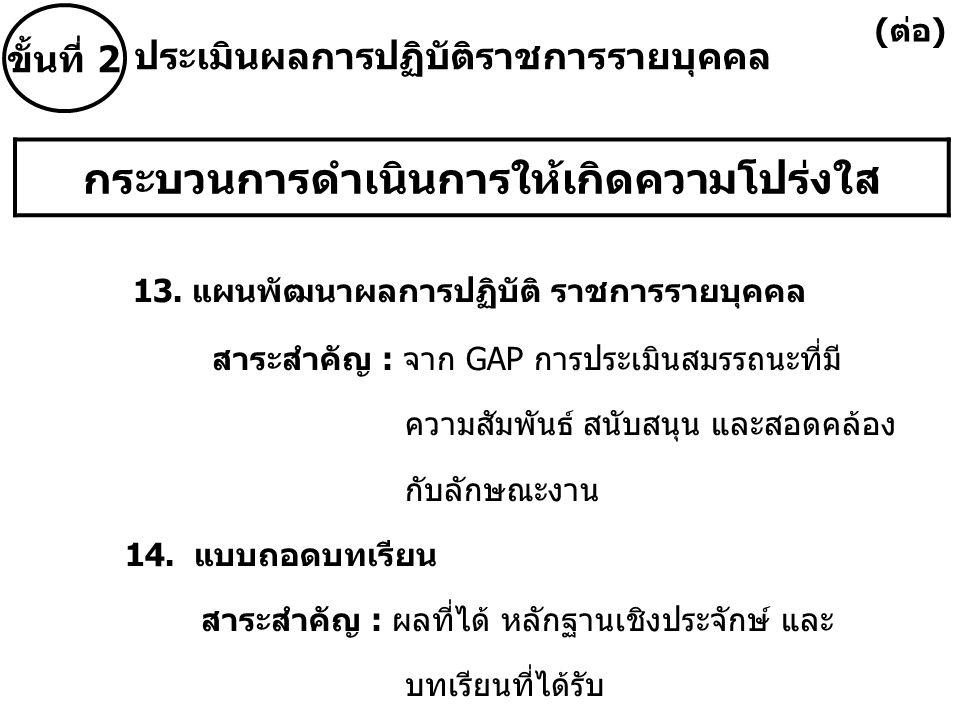 กระบวนการดำเนินการให้เกิดความโปร่งใส 13. แผนพัฒนาผลการปฏิบัติ ราชการรายบุคคล สาระสำคัญ : จาก GAP การประเมินสมรรถนะที่มี ความสัมพันธ์ สนับสนุน และสอดคล