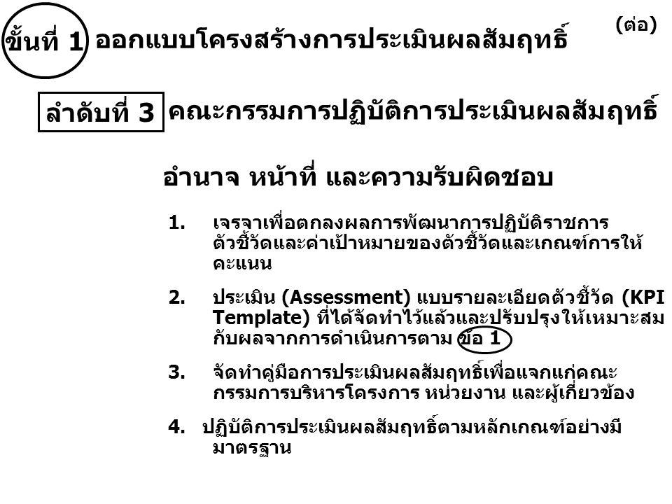คณะกรรมการปฏิบัติการประเมินผลสัมฤทธิ์ 1.เจรจาเพื่อตกลงผลการพัฒนาการปฏิบัติราชการ ตัวชี้วัดและค่าเป้าหมายของตัวชี้วัดและเกณฑ์การให้ คะแนน 2.ประเมิน (Assessment) แบบรายละเอียดตัวชี้วัด (KPI Template) ที่ได้จัดทำไว้แล้วและปรับปรุงให้เหมาะสม กับผลจากการดำเนินการตาม ข้อ 1 3.จัดทำคู่มือการประเมินผลสัมฤทธิ์เพื่อแจกแก่คณะ กรรมการบริหารโครงการ หน่วยงาน และผู้เกี่ยวข้อง 4.