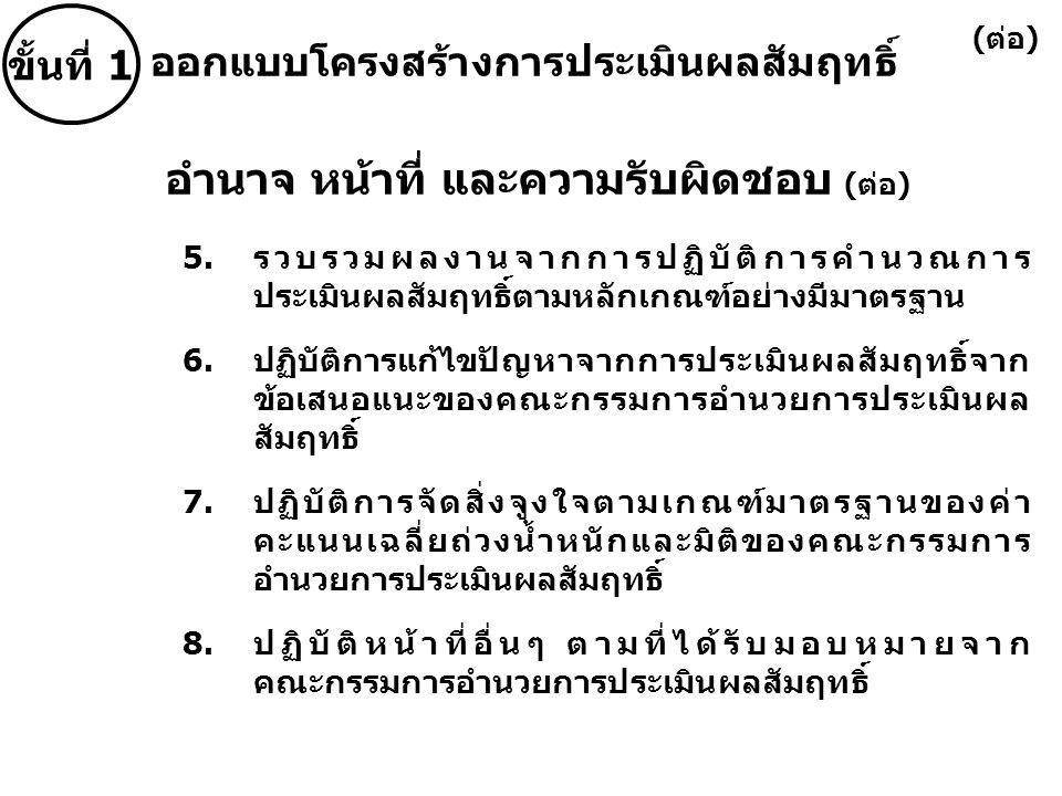 5.รวบรวมผลงานจากการปฏิบัติการคำนวณการ ประเมินผลสัมฤทธิ์ตามหลักเกณฑ์อย่างมีมาตรฐาน 6.ปฏิบัติการแก้ไขปัญหาจากการประเมินผลสัมฤทธิ์จาก ข้อเสนอแนะของคณะกรรมการอำนวยการประเมินผล สัมฤทธิ์ 7.ปฏิบัติการจัดสิ่งจูงใจตามเกณฑ์มาตรฐานของค่า คะแนนเฉลี่ยถ่วงน้ำหนักและมิติของคณะกรรมการ อำนวยการประเมินผลสัมฤทธิ์ 8.ปฏิบัติหน้าที่อื่นๆ ตามที่ได้รับมอบหมายจาก คณะกรรมการอำนวยการประเมินผลสัมฤทธิ์ อำนาจ หน้าที่ และความรับผิดชอบ (ต่อ) ขั้นที่ 1 ออกแบบโครงสร้างการประเมินผลสัมฤทธิ์ (ต่อ)