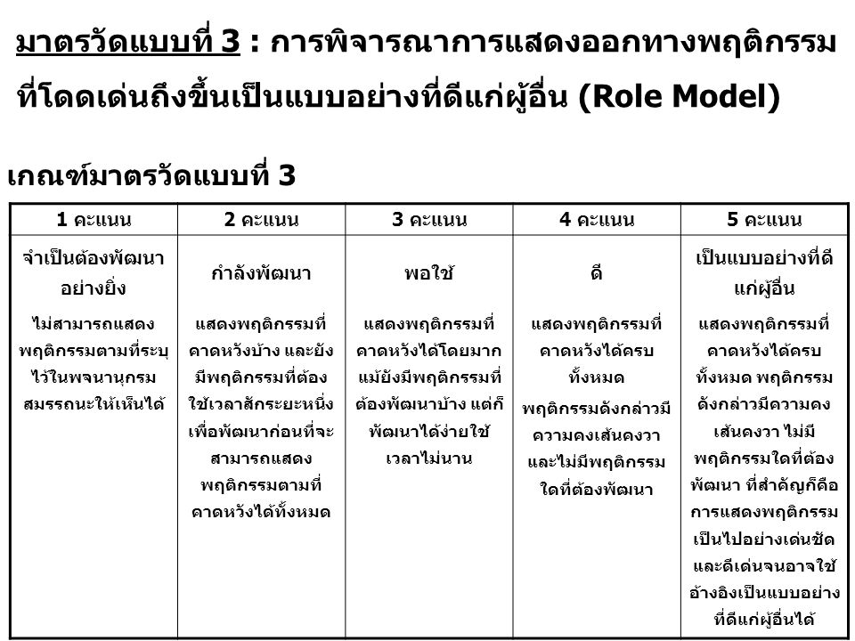 มาตรวัดแบบที่ 3 : การพิจารณาการแสดงออกทางพฤติกรรม ที่โดดเด่นถึงขึ้นเป็นแบบอย่างที่ดีแก่ผู้อื่น (Role Model) เกณฑ์มาตรวัดแบบที่ 3 1 คะแนน2 คะแนน3 คะแนน4 คะแนน5 คะแนน จำเป็นต้องพัฒนา อย่างยิ่ง กำลังพัฒนาพอใช้ดี เป็นแบบอย่างที่ดี แก่ผู้อื่น ไม่สามารถแสดง พฤติกรรมตามที่ระบุ ไว้ในพจนานุกรม สมรรถนะให้เห็นได้ แสดงพฤติกรรมที่ คาดหวังบ้าง และยัง มีพฤติกรรมที่ต้อง ใช้เวลาสักระยะหนึ่ง เพื่อพัฒนาก่อนที่จะ สามารถแสดง พฤติกรรมตามที่ คาดหวังได้ทั้งหมด แสดงพฤติกรรมที่ คาดหวังได้โดยมาก แม้ยังมีพฤติกรรมที่ ต้องพัฒนาบ้าง แต่ก็ พัฒนาได้ง่ายใช้ เวลาไม่นาน แสดงพฤติกรรมที่ คาดหวังได้ครบ ทั้งหมด พฤติกรรมดังกล่าวมี ความคงเส้นคงวา และไม่มีพฤติกรรม ใดที่ต้องพัฒนา แสดงพฤติกรรมที่ คาดหวังได้ครบ ทั้งหมด พฤติกรรม ดังกล่าวมีความคง เส้นคงวา ไม่มี พฤติกรรมใดที่ต้อง พัฒนา ที่สำคัญก็คือ การแสดงพฤติกรรม เป็นไปอย่างเด่นชัด และดีเด่นจนอาจใช้ อ้างอิงเป็นแบบอย่าง ที่ดีแก่ผู้อื่นได้