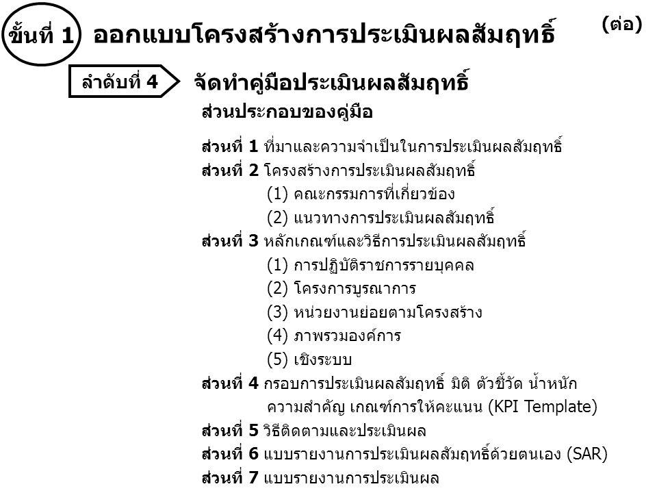 9.จัดทำแบบรายงานผลการดำเนินงานตามตัวชี้วัดและค่า เป้าหมาย 9.1.