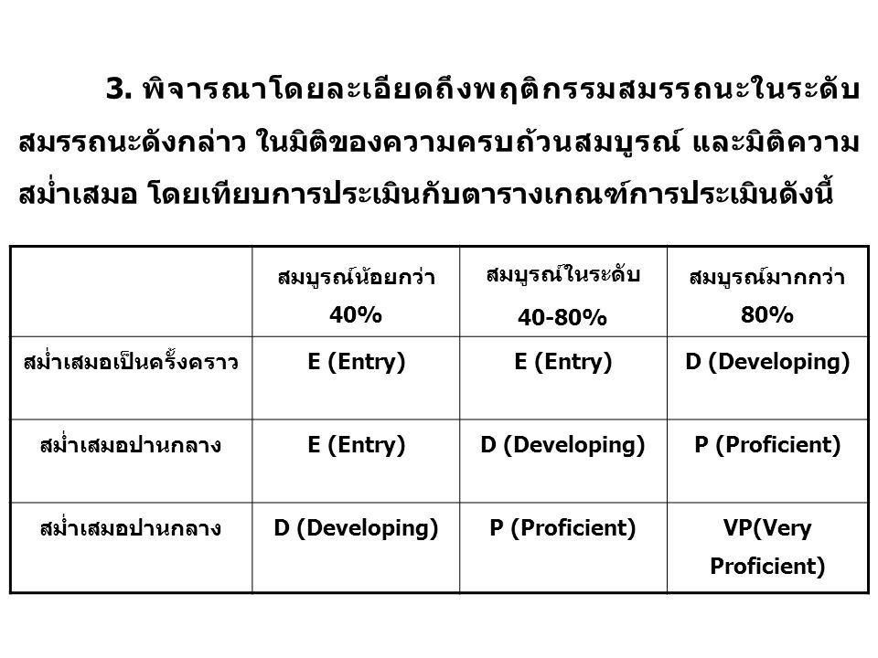 สมบูรณ์น้อยกว่า 40% สมบูรณ์ในระดับ 40-80% สมบูรณ์มากกว่า 80% สม่ำเสมอเป็นครั้งคราวE (Entry) D (Developing) สม่ำเสมอปานกลางE (Entry)D (Developing)P (Proficient) สม่ำเสมอปานกลางD (Developing)P (Proficient)VP(Very Proficient) 3.