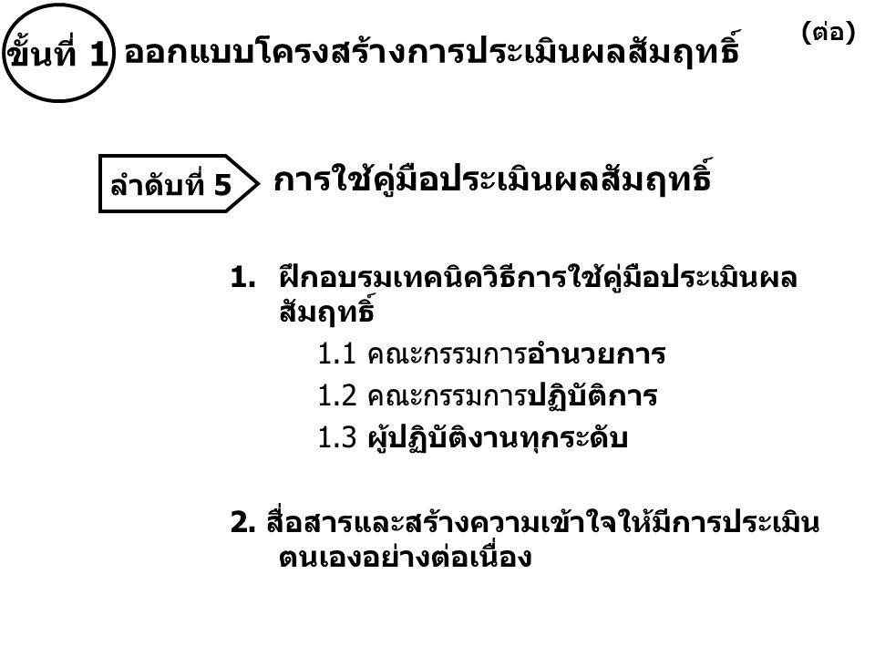การใช้คู่มือประเมินผลสัมฤทธิ์ 1.ฝึกอบรมเทคนิควิธีการใช้คู่มือประเมินผล สัมฤทธิ์ 1.1 คณะกรรมการอำนวยการ 1.2 คณะกรรมการปฏิบัติการ 1.3 ผู้ปฏิบัติงานทุกระดับ 2.