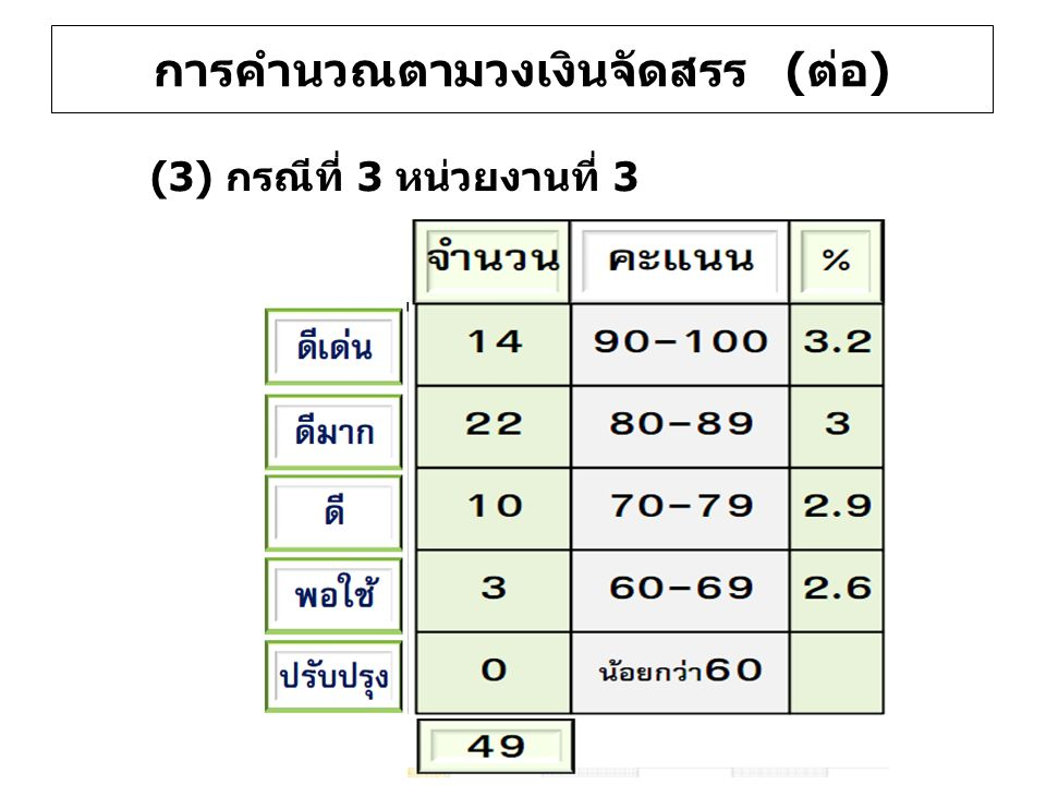 (3) กรณีที่ 3 หน่วยงานที่ 3 การคำนวณตามวงเงินจัดสรร (ต่อ)