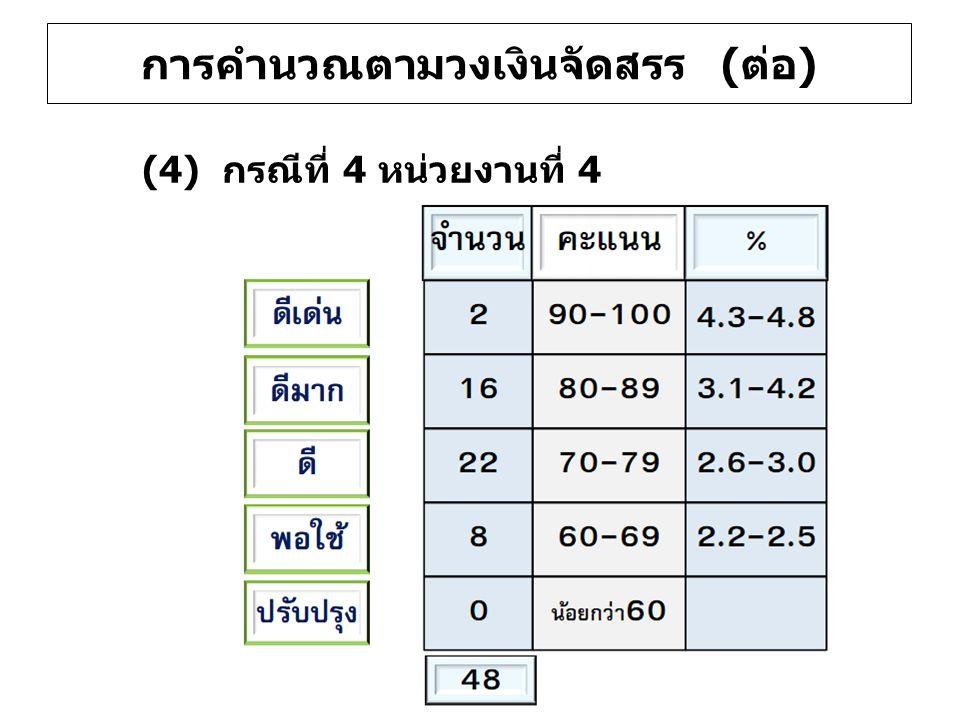 (4) กรณีที่ 4 หน่วยงานที่ 4 การคำนวณตามวงเงินจัดสรร (ต่อ)