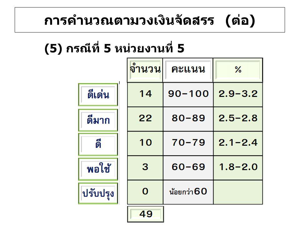 (5) กรณีที่ 5 หน่วยงานที่ 5 การคำนวณตามวงเงินจัดสรร (ต่อ)