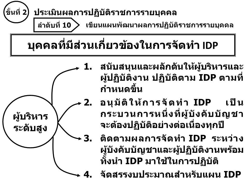 บุคคลที่มีส่วนเกี่ยวข้องในการจัดทำ IDP 1.สนับสนุนและผลักดันให้ผู้บริหารและ ผู้ปฏิบัติงาน ปฏิบัติตาม IDP ตามที่ กำหนดขึ้น 2.อนุมัติให้การจัดทำ IDP เป็น กระบวนการหนึ่งที่ผู้บังคับบัญชา จะต้องปฏิบัติอย่างต่อเนื่องทุกปี 3.ติดตามผลการจัดทำ IDP ระหว่าง ผู้บังคับบัญชาและผู้ปฏิบัติงานพร้อม ทั้งนำ IDP มาใช้ในการปฏิบัติ 4.จัดสรรงบประมาณสำหรับแผน IDP ผู้บริหาร ระดับสูง ลำดับที่ 10 เขียนแผนพัฒนาผลการปฏิบัติราชการรายบุคคล ขั้นที่ 2 ประเมินผลการปฏิบัติราชการรายบุคคล
