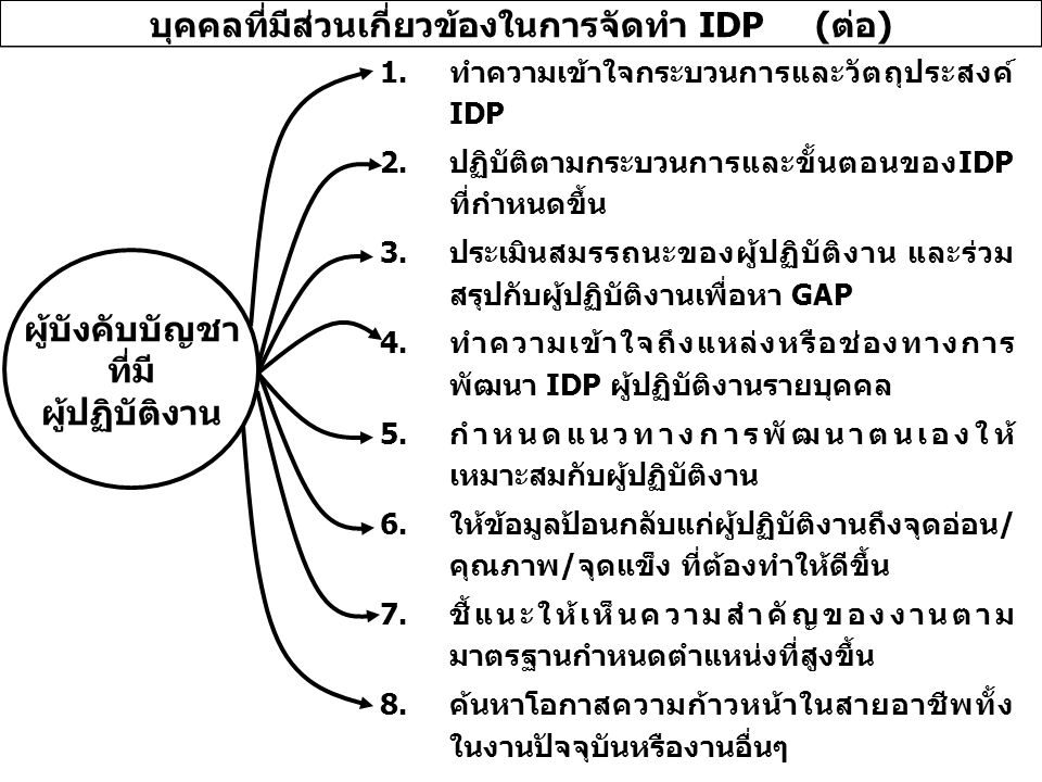 1.ทำความเข้าใจกระบวนการและวัตถุประสงค์ IDP 2.ปฏิบัติตามกระบวนการและขั้นตอนของIDP ที่กำหนดขึ้น 3.ประเมินสมรรถนะของผู้ปฏิบัติงาน และร่วม สรุปกับผู้ปฏิบัติงานเพื่อหา GAP 4.ทำความเข้าใจถึงแหล่งหรือช่องทางการ พัฒนา IDP ผู้ปฏิบัติงานรายบุคคล 5.กำหนดแนวทางการพัฒนาตนเองให้ เหมาะสมกับผู้ปฏิบัติงาน 6.ให้ข้อมูลป้อนกลับแก่ผู้ปฏิบัติงานถึงจุดอ่อน/ คุณภาพ/จุดแข็ง ที่ต้องทำให้ดีขึ้น 7.ชี้แนะให้เห็นความสำคัญของงานตาม มาตรฐานกำหนดตำแหน่งที่สูงขึ้น 8.ค้นหาโอกาสความก้าวหน้าในสายอาชีพทั้ง ในงานปัจจุบันหรืองานอื่นๆ ผู้บังคับบัญชา ที่มี ผู้ปฏิบัติงาน บุคคลที่มีส่วนเกี่ยวข้องในการจัดทำ IDP (ต่อ)