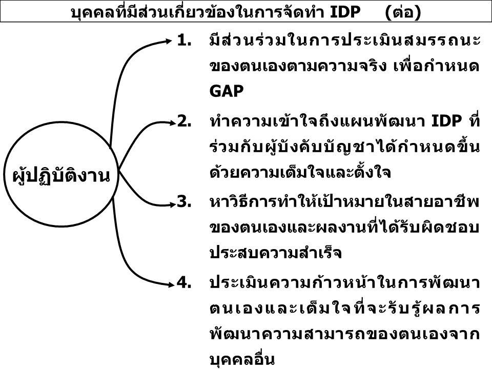 1.มีส่วนร่วมในการประเมินสมรรถนะ ของตนเองตามความจริง เพื่อกำหนด GAP 2.ทำความเข้าใจถึงแผนพัฒนา IDP ที่ ร่วมกับผู้บังคับบัญชาได้กำหนดขึ้น ด้วยความเต็มใจและตั้งใจ 3.หาวิธีการทำให้เป้าหมายในสายอาชีพ ของตนเองและผลงานที่ได้รับผิดชอบ ประสบความสำเร็จ 4.ประเมินความก้าวหน้าในการพัฒนา ตนเองและเต็มใจที่จะรับรู้ผลการ พัฒนาความสามารถของตนเองจาก บุคคลอื่น ผู้ปฏิบัติงาน บุคคลที่มีส่วนเกี่ยวข้องในการจัดทำ IDP (ต่อ)