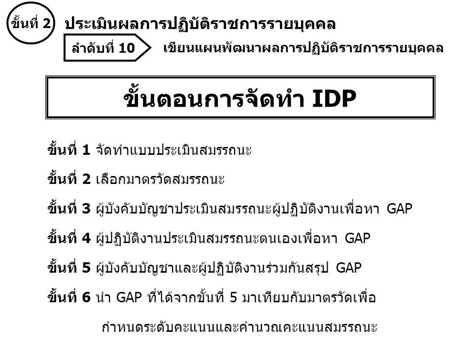 ขั้นตอนการจัดทำ IDP ขั้นที่ 1 จัดทำแบบประเมินสมรรถนะ ขั้นที่ 2 เลือกมาตรวัดสมรรถนะ ขั้นที่ 3 ผู้บังคับบัญชาประเมินสมรรถนะผู้ปฏิบัติงานเพื่อหา GAP ขั้นที่ 4 ผู้ปฏิบัติงานประเมินสมรรถนะตนเองเพื่อหา GAP ขั้นที่ 5 ผู้บังคับบัญชาและผู้ปฏิบัติงานร่วมกันสรุป GAP ขั้นที่ 6 นำ GAP ที่ได้จากขั้นที่ 5 มาเทียบกับมาตรวัดเพื่อ กำหนดระดับคะแนนและคำนวณคะแนนสมรรถนะ ลำดับที่ 10 เขียนแผนพัฒนาผลการปฏิบัติราชการรายบุคคล ขั้นที่ 2 ประเมินผลการปฏิบัติราชการรายบุคคล
