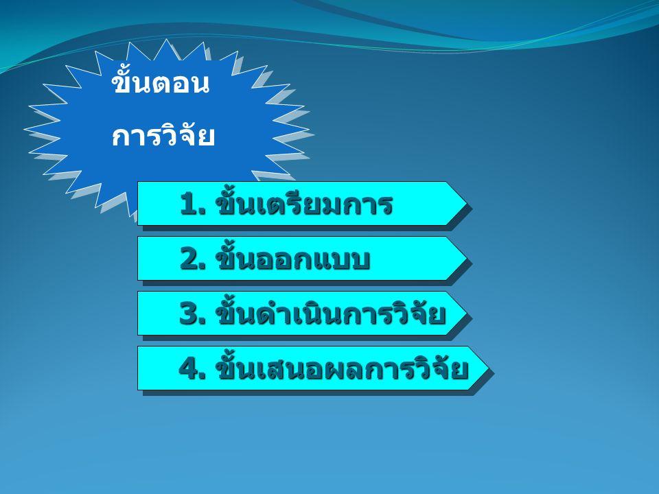 1. ขั้นเตรียมการ 1. ขั้นเตรียมการ ขั้นตอน การวิจัย 2. ขั้นออกแบบ 2. ขั้นออกแบบ 3. ขั้นดำเนินการวิจัย 3. ขั้นดำเนินการวิจัย 4. ขั้นเสนอผลการวิจัย 4. ขั
