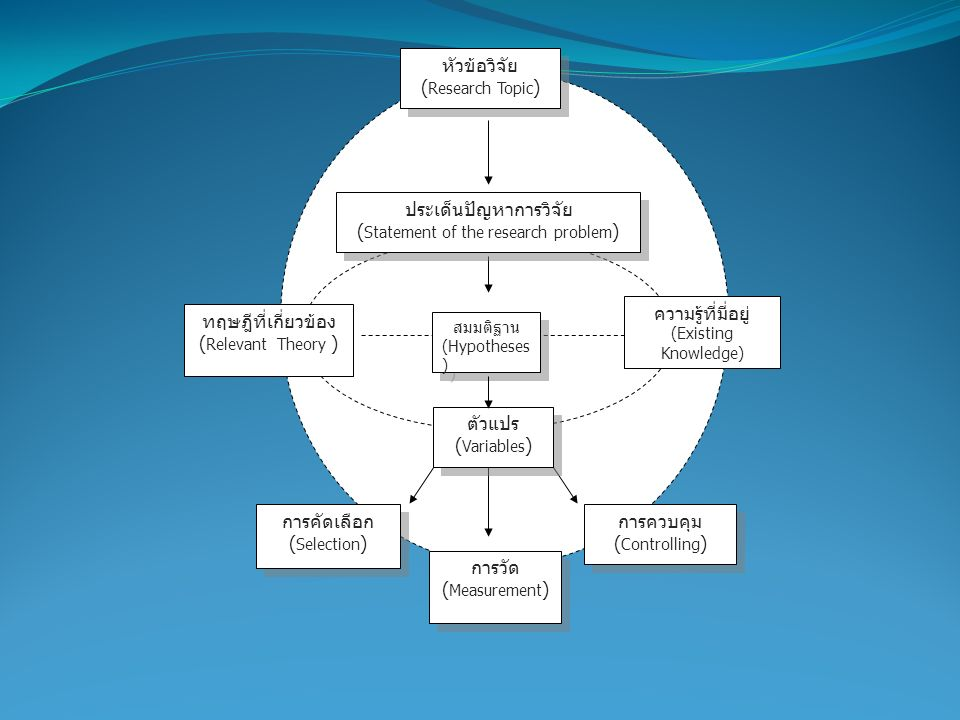 การคัดเลือก ( Selection ) การคัดเลือก ( Selection ) การวัด ( Measurement ) การวัด ( Measurement ) การควบคุม ( Controlling ) การควบคุม ( Controlling )