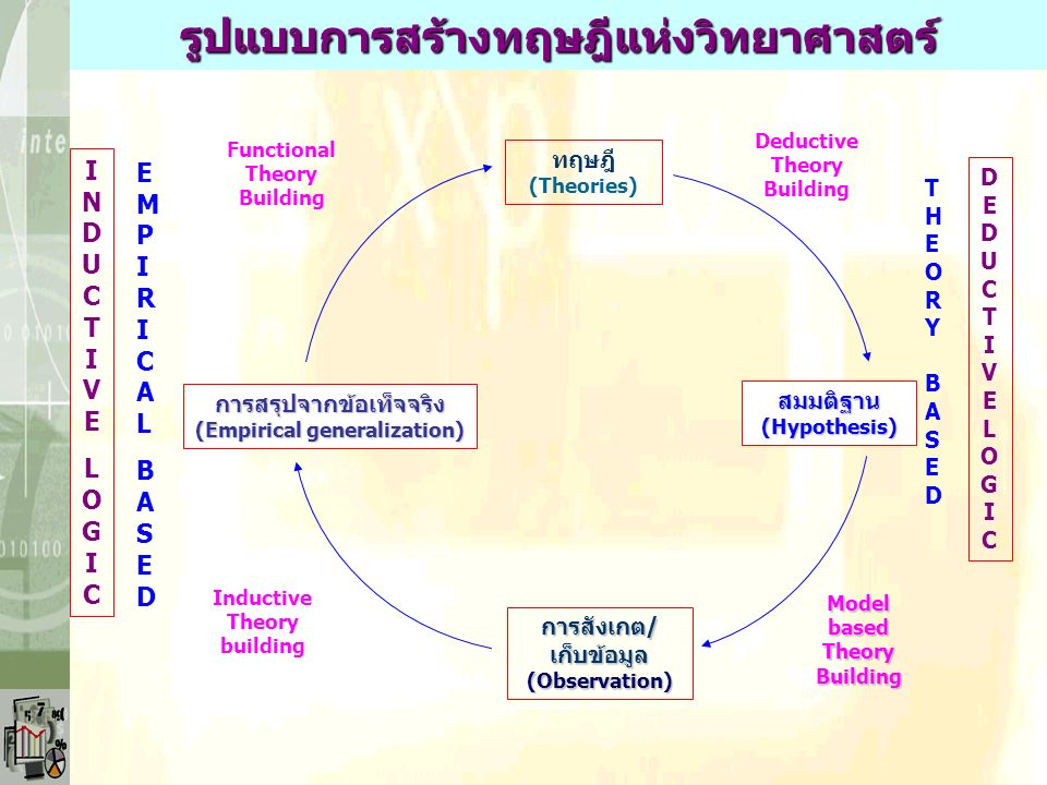 INDUCTIVELOGICINDUCTIVELOGIC EMPIRICALBASEDEMPIRICALBASED การสรุปจากข้อเท็จจริง (Empirical generalization) การสังเกต/ เก็บข้อมูล (Observation) สมมติฐาน(Hypothesis) DEDUCTIVELOGICDEDUCTIVELOGIC THEORY BASEDTHEORY BASED ทฤษฎี (Theories) Functional Theory Building Inductive Theory building Deductive Theory Building ModelbasedTheoryBuilding รูปแบบการสร้างทฤษฎีแห่งวิทยาศาสตร์
