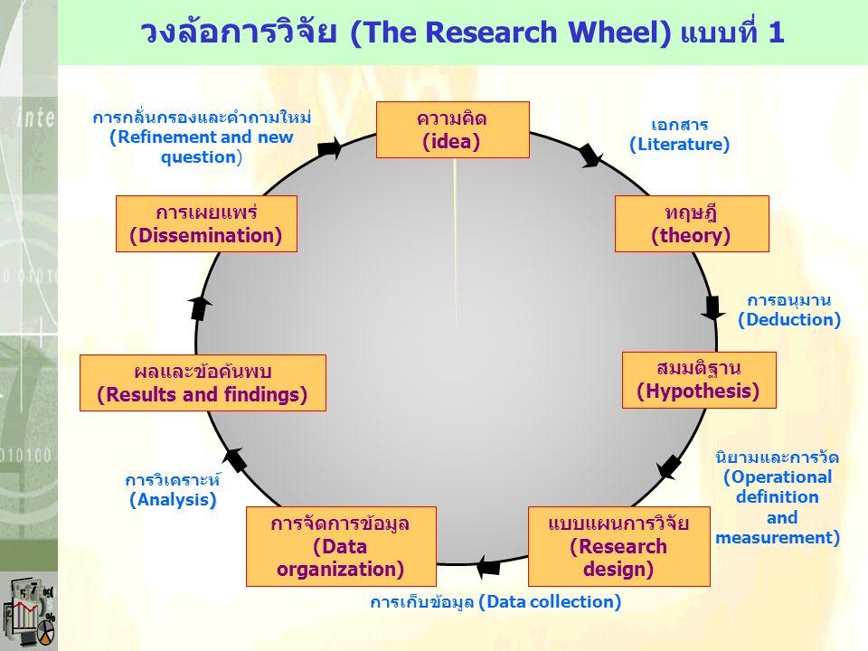 วงล้อการวิจัย (The Research Wheel) แบบที่ 1 ความคิด (idea) ทฤษฎี (theory) สมมติฐาน (Hypothesis) แบบแผนการวิจัย (Research design) การจัดการข้อมูล (Data organization) ผลและข้อค้นพบ (Results and findings) การเผยแพร่ (Dissemination) เอกสาร (Literature) การเก็บข้อมูล (Data collection) นิยามและการวัด (Operational definition and measurement) การอนุมาน (Deduction) การวิเคราะห์ ) (Analysis) การกลั่นกรองและคำถามใหม่ (Refinement and new question)