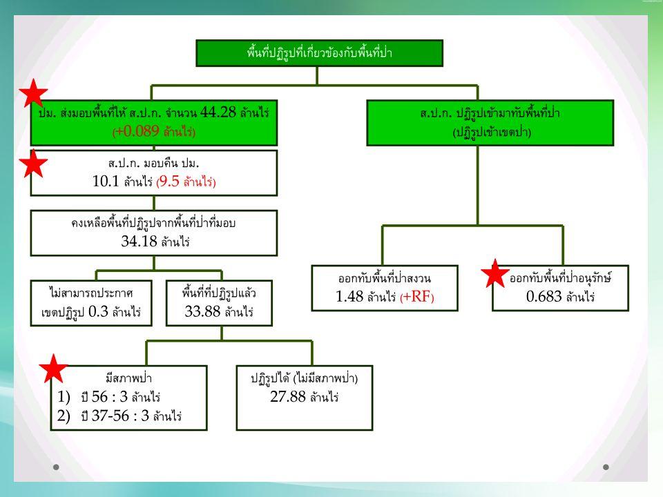 ผลสรุปข้อมูลพื้นที่ส่ง - รับมอบ และ พื้นที่กันคืน (RF) ระหว่างกรมป่าไม้และ ส.