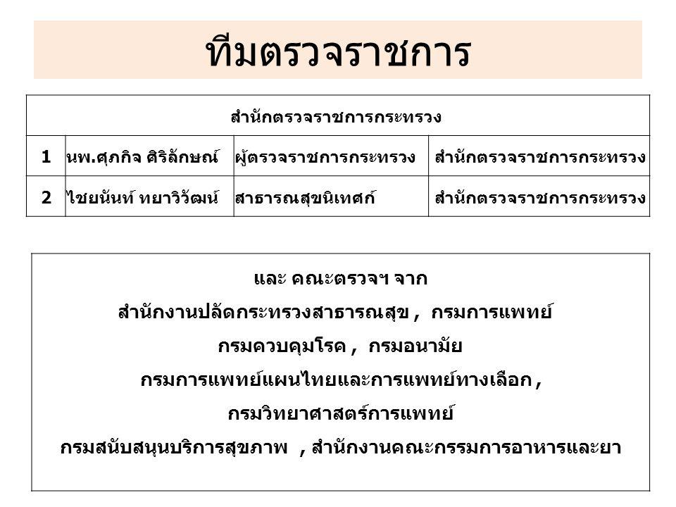 การจัดทำรายงาน 1.ประชุมชี้แจงการตรวจราชการประจำปี 2559 ต้นปีงบประมาณ 1 ครั้ง 2.รายงานผลการตรวจราชการรายจังหวัด ตามประเด็นตรวจราชการ ภายใน 3 วัน หลังจากตรวจราชการเสร็จในจังหวัดนั้น (แบบ ตก.