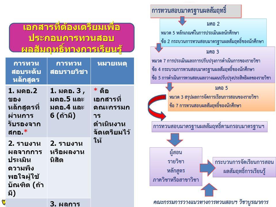 เอกสารที่ต้องเตรียมเพื่อ ประกอบการทวนสอบ ผลสัมฤทธิ์ทางการเรียนรู้ การทวน สอบระดับ หลักสูตร การทวน สอบรายวิชา หมายเหตุ 1.