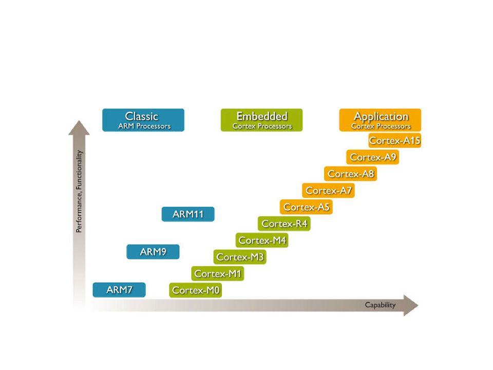 บริษัทเด่นๆที่เอา สถาปัตยกรรม ARM ไป พัฒนาและผลิต CPU 1.