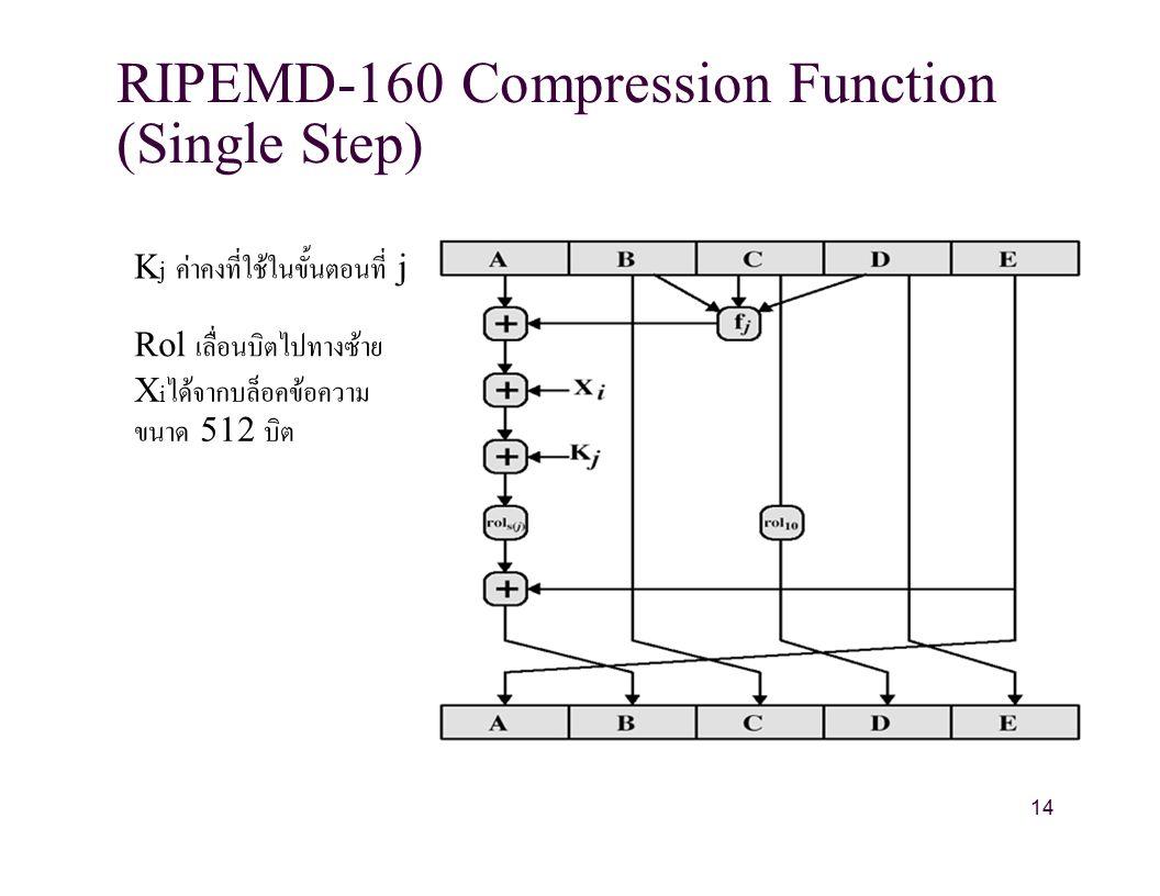 RIPEMD-160 Compression Function (Single Step) K j ค่าคงที่ใช้ในขั้นตอนที่ j Rol เลื่อนบิตไปทางซ้าย X i ได้จากบล็อคข้อความ ขนาด 512 บิต 14