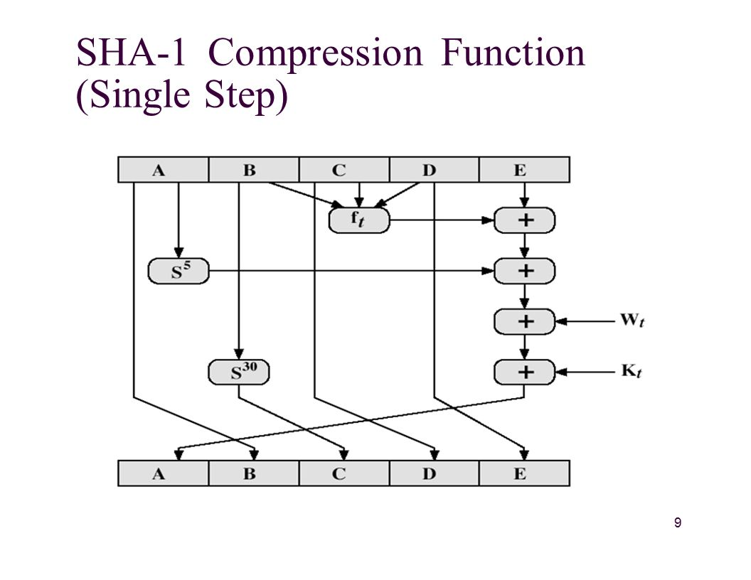 SHA-1 Compression Function (Single Step) 9
