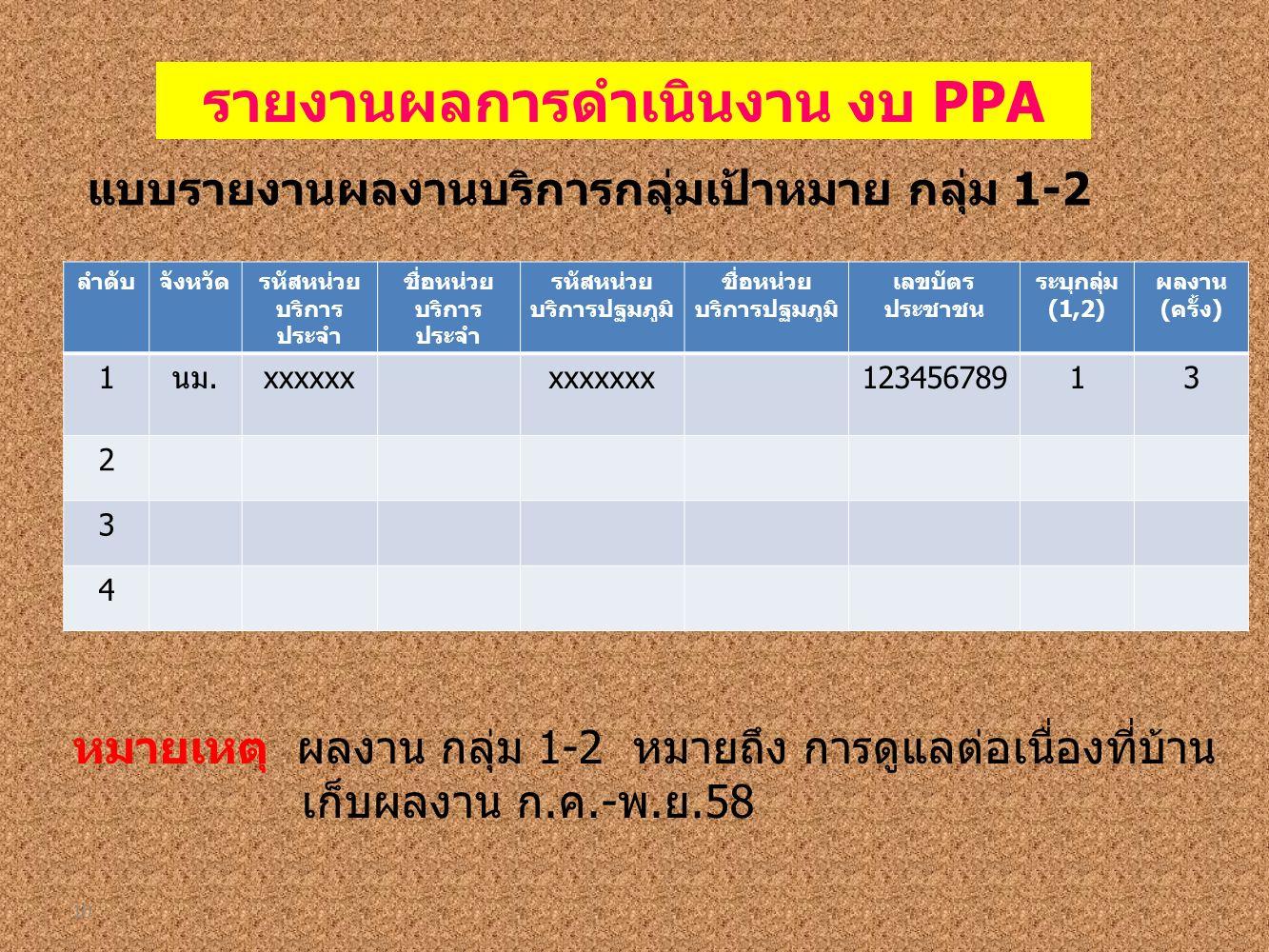 10 ลำดับจังหวัดรหัสหน่วย บริการ ประจำ ชื่อหน่วย บริการ ประจำ รหัสหน่วย บริการปฐมภูมิ ชื่อหน่วย บริการปฐมภูมิ เลขบัตร ประชาชน ระบุกลุ่ม (1,2) ผลงาน (ครั้ง) 1นม.xxxxxxxxxxxxx12345678913 2 3 4 รายงานผลการดำเนินงาน งบ PPA แบบรายงานผลงานบริการกลุ่มเป้าหมาย กลุ่ม 1-2 หมายเหตุ ผลงาน กลุ่ม 1-2 หมายถึง การดูแลต่อเนื่องที่บ้าน เก็บผลงาน ก.ค.-พ.ย.58