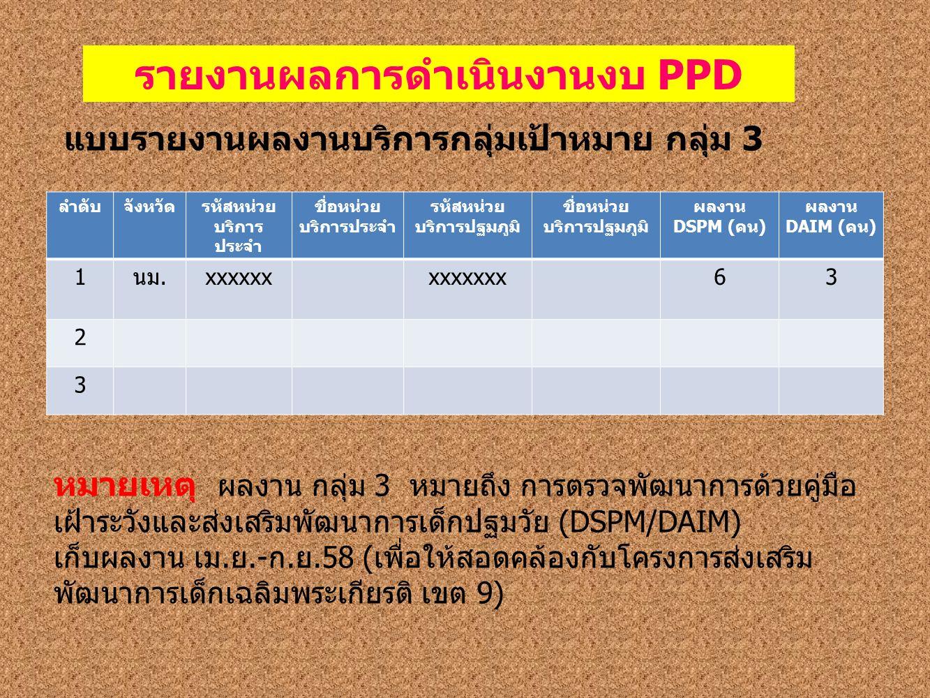 ลำดับจังหวัดรหัสหน่วย บริการ ประจำ ชื่อหน่วย บริการประจำ รหัสหน่วย บริการปฐมภูมิ ชื่อหน่วย บริการปฐมภูมิ ผลงาน DSPM (คน) ผลงาน DAIM (คน) 1นม.xxxxxxxxxxxxx63 2 3 รายงานผลการดำเนินงานงบ PPD แบบรายงานผลงานบริการกลุ่มเป้าหมาย กลุ่ม 3 หมายเหตุ ผลงาน กลุ่ม 3 หมายถึง การตรวจพัฒนาการด้วยคู่มือ เฝ้าระวังและส่งเสริมพัฒนาการเด็กปฐมวัย (DSPM/DAIM) เก็บผลงาน เม.ย.-ก.ย.58 (เพื่อให้สอดคล้องกับโครงการส่งเสริม พัฒนาการเด็กเฉลิมพระเกียรติ เขต 9)