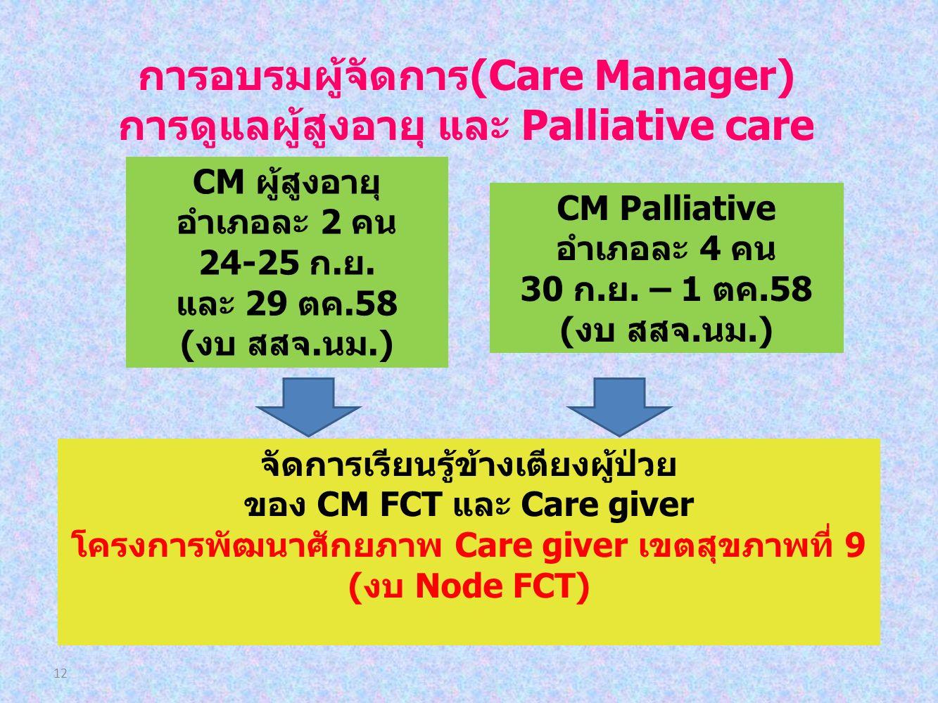12 การอบรมผู้จัดการ(Care Manager) การดูแลผู้สูงอายุ และ Palliative care CM ผู้สูงอายุ อำเภอละ 2 คน 24-25 ก.ย.