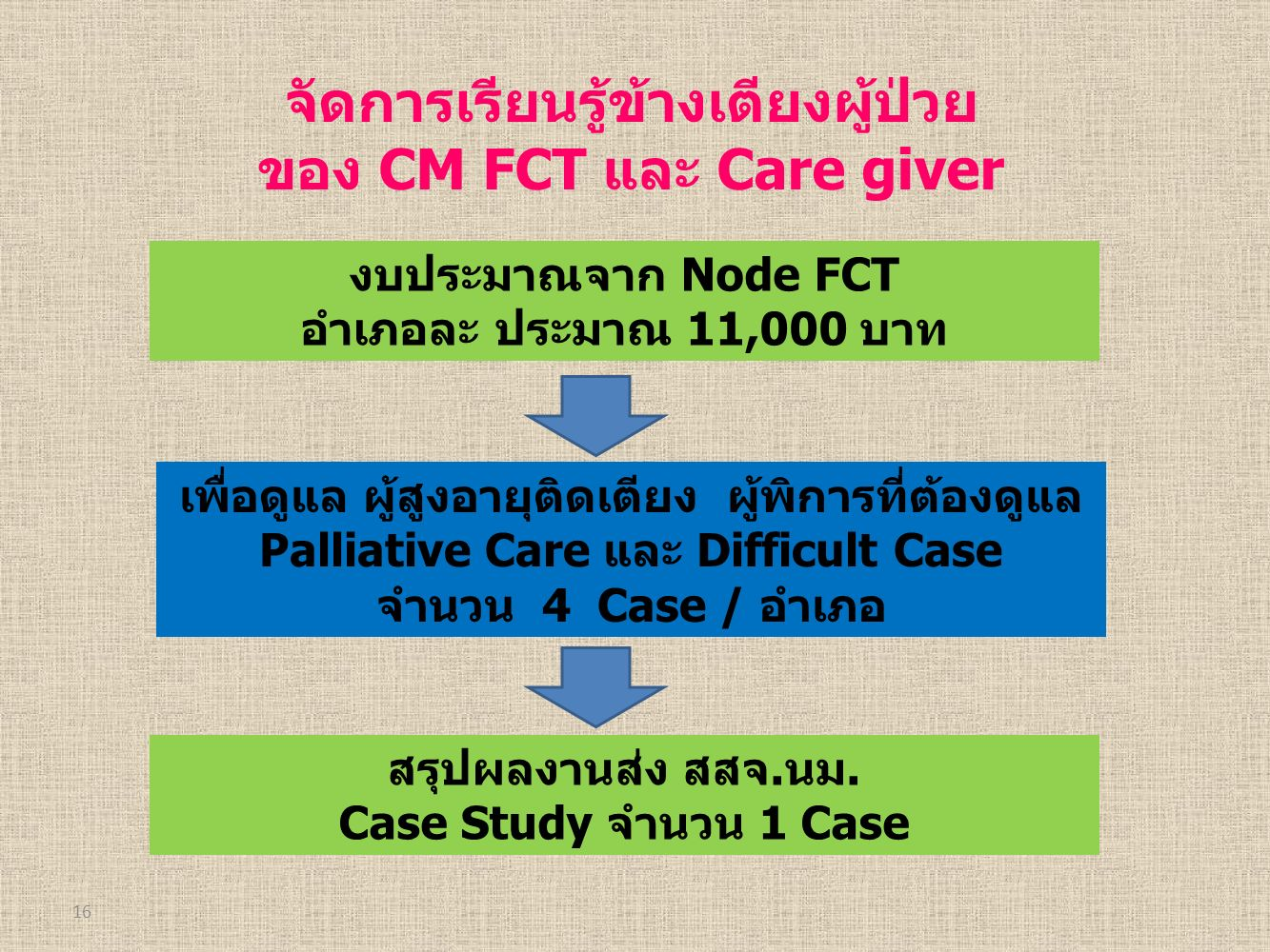 16 จัดการเรียนรู้ข้างเตียงผู้ป่วย ของ CM FCT และ Care giver งบประมาณจาก Node FCT อำเภอละ ประมาณ 11,000 บาท เพื่อดูแล ผู้สูงอายุติดเตียง ผู้พิการที่ต้องดูแล Palliative Care และ Difficult Case จำนวน 4 Case / อำเภอ สรุปผลงานส่ง สสจ.นม.