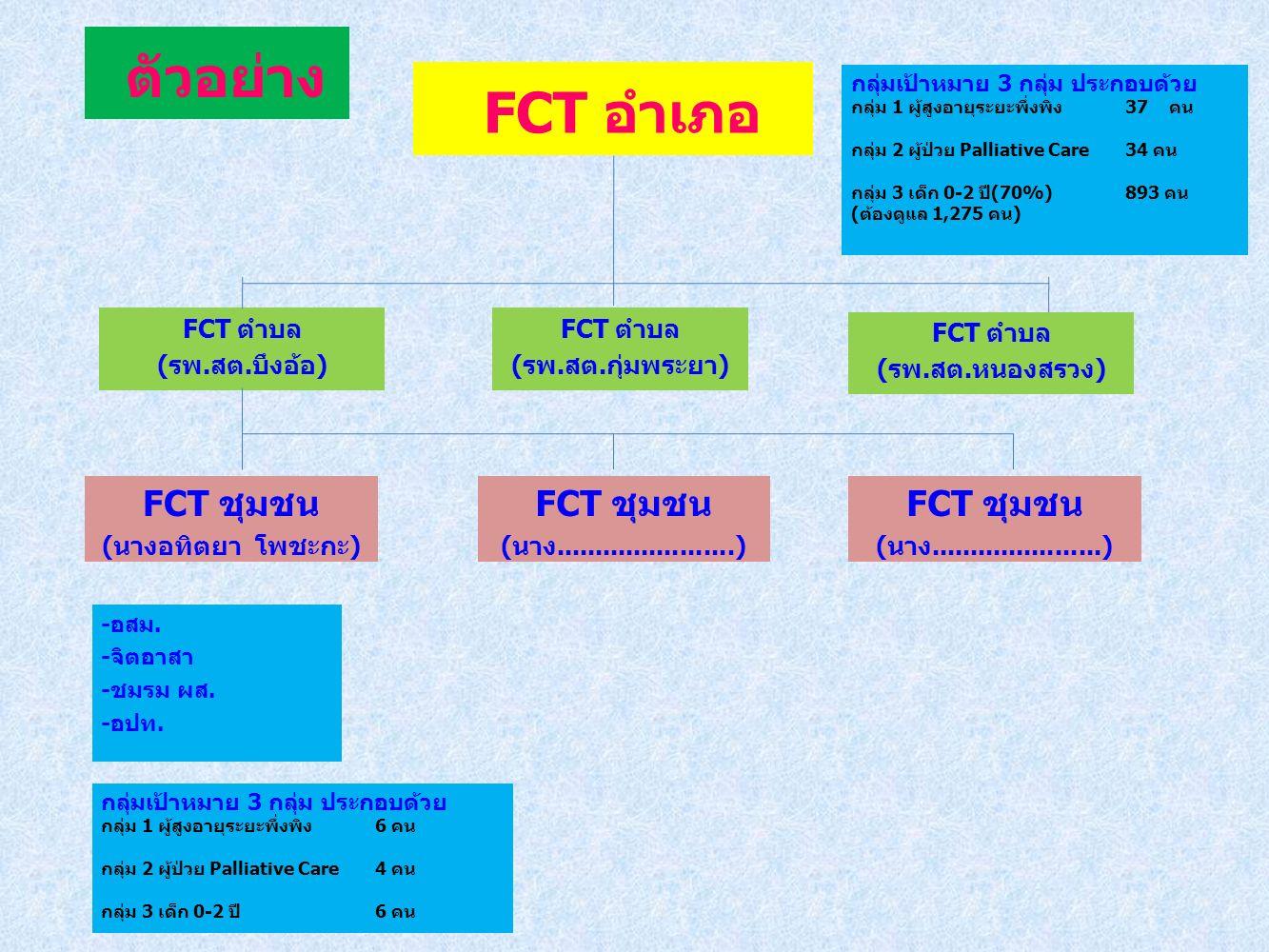 FCT อำเภอ FCT ตำบล (รพ.สต.บึงอ้อ) FCT ชุมชน (นางอทิตยา โพชะกะ) -อสม.
