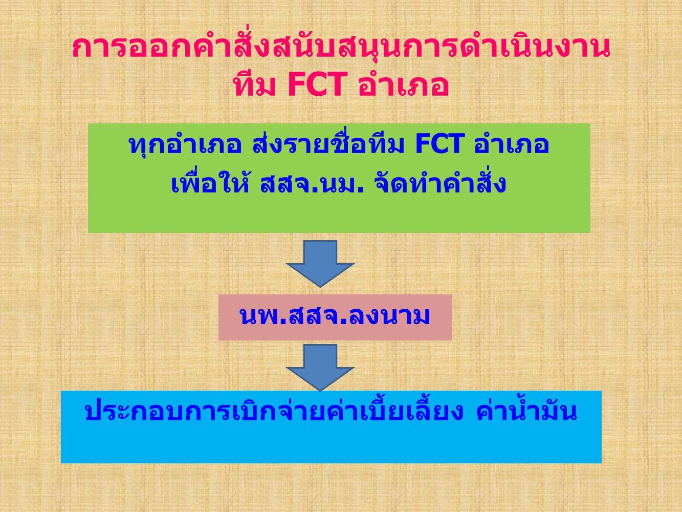 การออกคำสั่งสนับสนุนการดำเนินงาน ทีม FCT อำเภอ ทุกอำเภอ ส่งรายชื่อทีม FCT อำเภอ เพื่อให้ สสจ.นม.