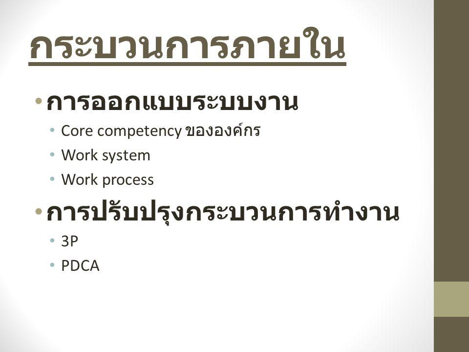 กระบวนการภายใน การออกแบบระบบงาน Core competency ขององค์กร Work system Work process การปรับปรุงกระบวนการทำงาน 3P PDCA