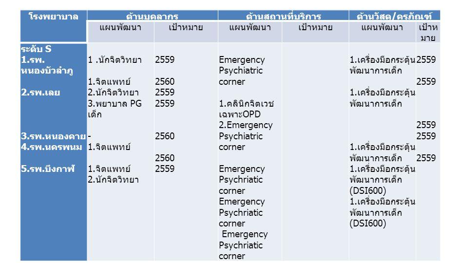 โรงพยาบาลด้านบุคลากรด้านสถานที่บริการด้านวัสดุ/ครุภัณฑ์ แผนพัฒนาเป้าหมายแผนพัฒนาเป้าหมายแผนพัฒนาเป้าห มาย ระดับ S 1.รพ. หนองบัวลำภู 2.รพ.เลย 3.รพ.หนอง