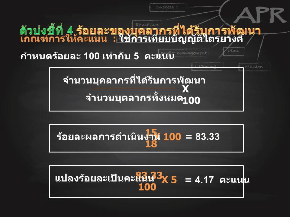 เกณฑ์การให้คะแนน : ใช้การเทียบบัญญัติไตรยางศ์ กำหนดร้อยละ 100 เท่ากับ 5 คะแนน จำนวนบุคลากรที่ได้รับการพัฒนา จำนวนบุคลากรทั้งหมด X 100 15 18 X 100 = 83.33 ร้อยละผลการดำเนินงาน 83.33 100 X 5 = 4.17 คะแนน แปลงร้อยละเป็นคะแนน