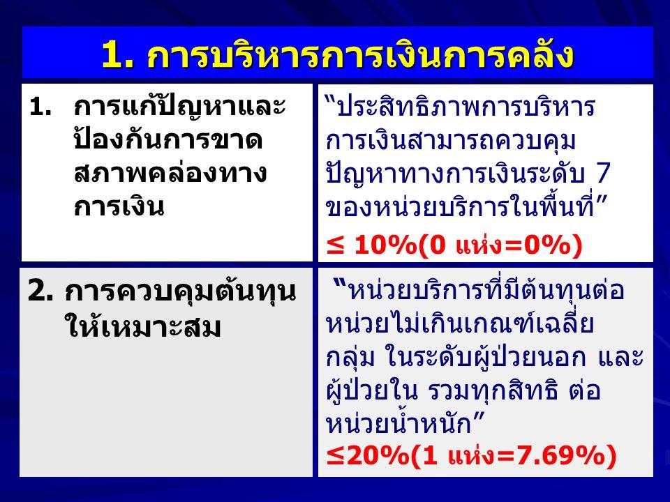 1. 1. การแก้ปัญหาและ ป้องกันการขาด สภาพคล่องทาง การเงิน 1.