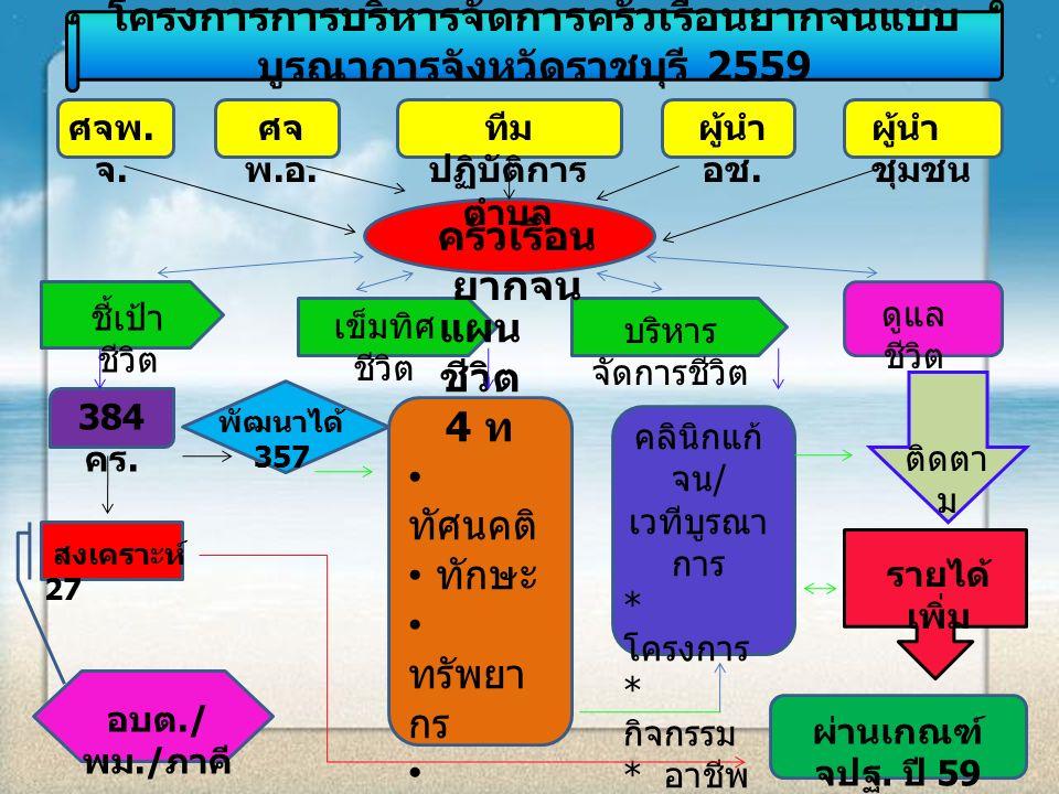 โครงการการบริหารจัดการครัวเรือนยากจนแบบ บูรณาการจังหวัดราชบุรี 2559 ศจพ. จ. ศจ พ. อ. ทีม ปฏิบัติการ ตำบล ผู้นำ อช. ผู้นำ ชุมชน ครัวเรือน ยากจน ชี้เป้า