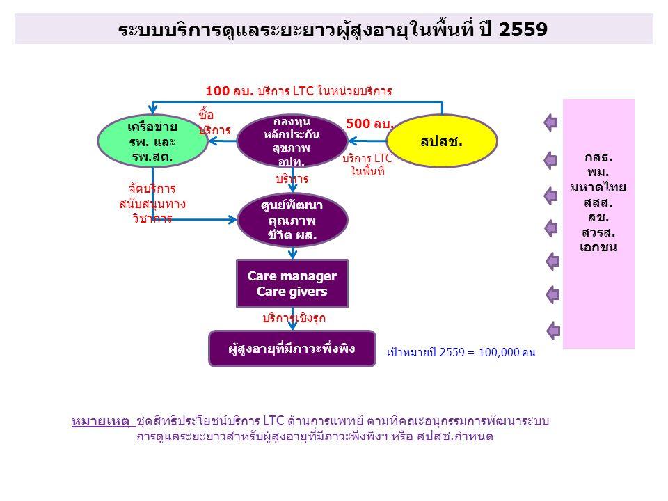 ระบบบริการดูแลระยะยาวผู้สูงอายุในพื้นที่ ปี 2559 เครือข่าย รพ.