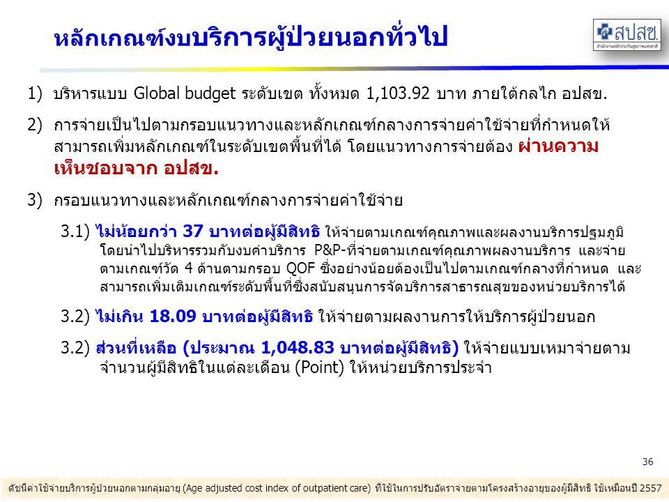 หลักเกณฑ์งบ บริการผู้ป่วยนอกทั่วไป 1) บริหารแบบ Global budget ระดับเขต ทั้งหมด 1,103.92 บาท ภายใต้กลไก อปสข.