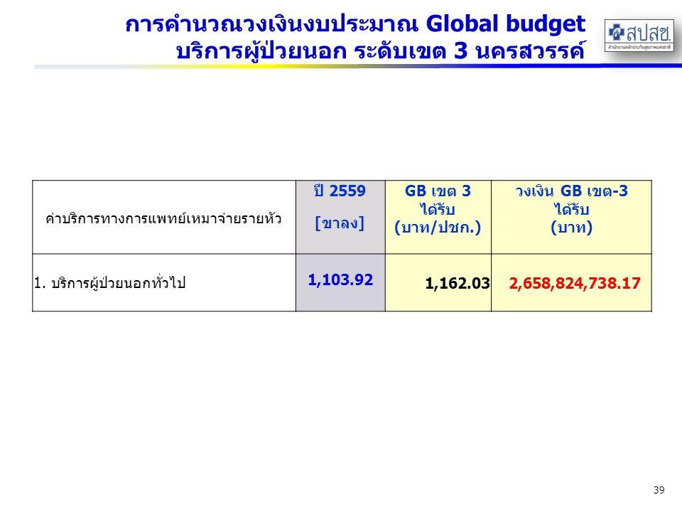 การคำนวณวงเงินงบประมาณ Global budget บริการผู้ป่วยนอก ระดับเขต 3 นครสวรรค์ 39 ค่าบริการทางการแพทย์เหมาจ่ายรายหัว ปี 2559GB เขต 3 ได้รับ (บาท/ปชก.) วงเงิน GB เขต-3 ได้รับ (บาท) [ขาลง] 1.