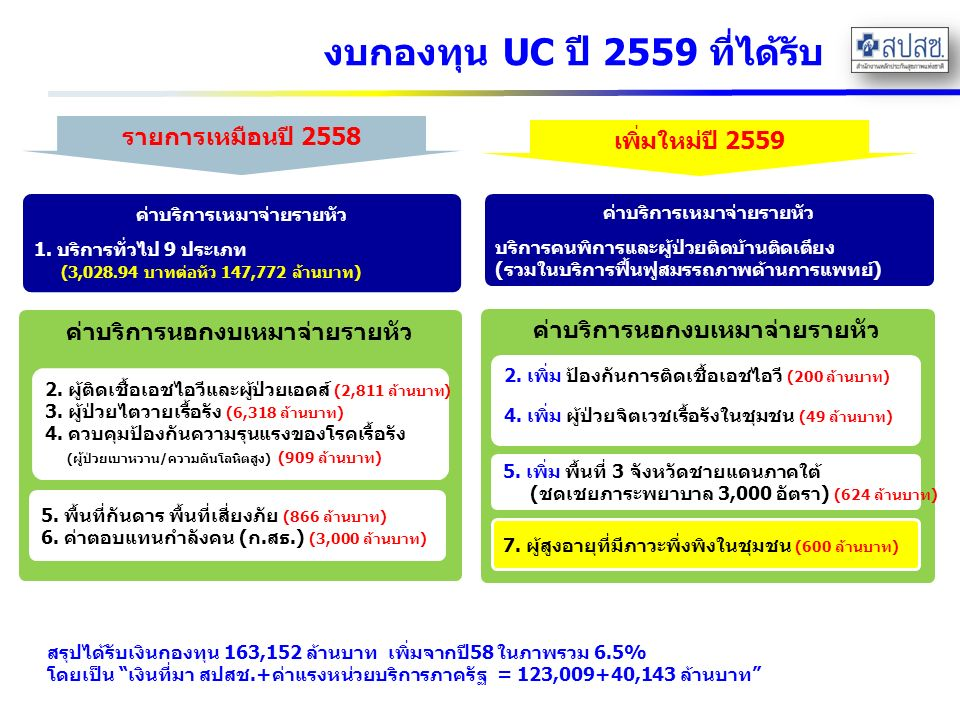งบกองทุน UC ปี 2559 ที่ได้รับ ค่าบริการเหมาจ่ายรายหัว 1.