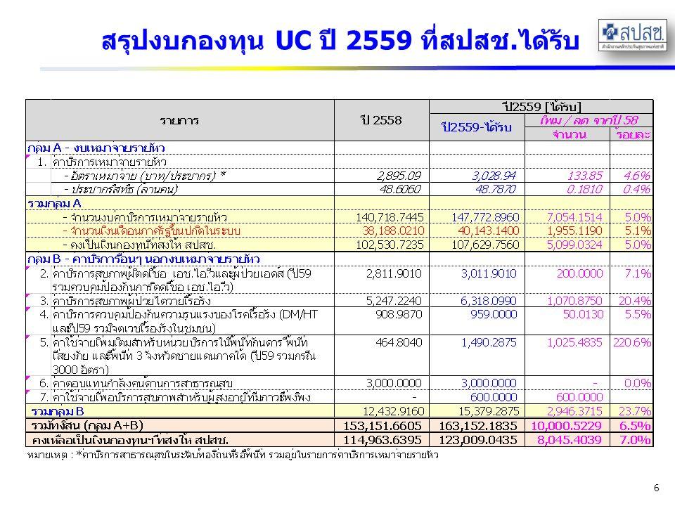 สรุปงบกองทุน UC ปี 2559 ที่สปสช.ได้รับ 6