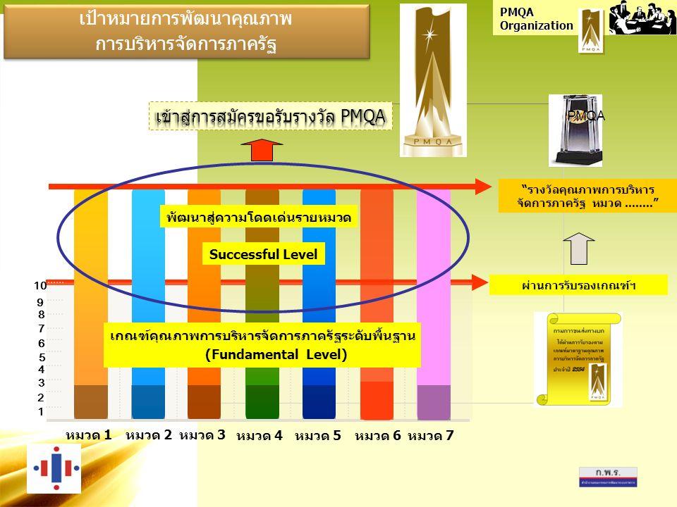PMQA Organization เป้าหมายการพัฒนาคุณภาพ การบริหารจัดการภาครัฐ เป้าหมายการพัฒนาคุณภาพ การบริหารจัดการภาครัฐ รางวัลคุณภาพการบริหาร จัดการภาครัฐ หมวด........ 1 80 100 หมวด 1 หมวด 2หมวด 3 หมวด 4หมวด 5หมวด 6 2 3 4 5 6 7 8 9 10 หมวด 7 ผ่านการรับรองเกณฑ์ฯ พัฒนาสู่ความโดดเด่นรายหมวด เกณฑ์คุณภาพการบริหารจัดการภาครัฐระดับพื้นฐาน (Fundamental Level) Successful Level