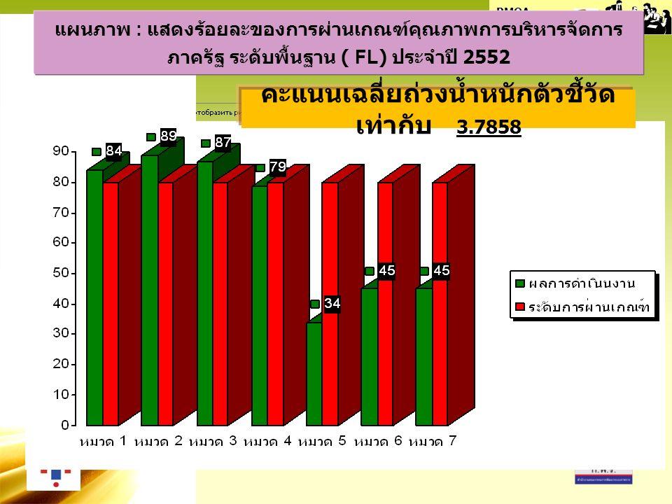 PMQA Organization แผนภาพ : แสดงร้อยละของการผ่านเกณฑ์คุณภาพการบริหารจัดการ ภาครัฐ ระดับพื้นฐาน ( FL) ประจำปี 2552 คะแนนเฉลี่ยถ่วงน้ำหนักตัวชี้วัด เท่ากับ 3.7858