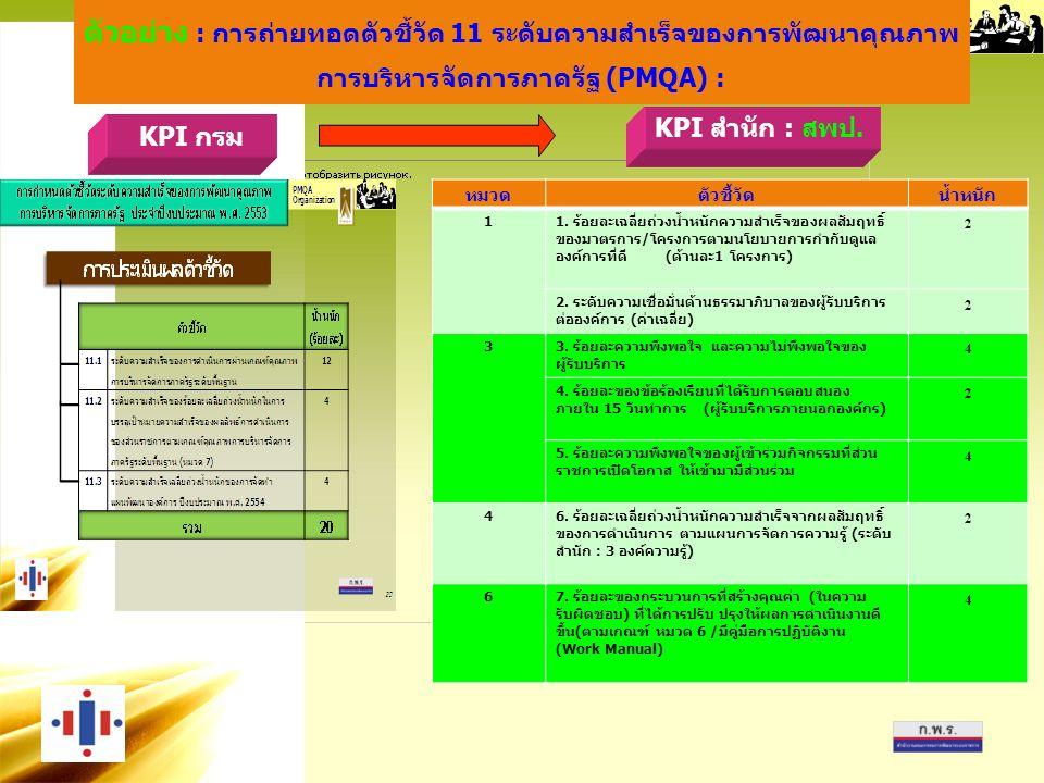PMQA Organization ตัวอย่าง : การถ่ายทอดตัวชี้วัด 11 ระดับความสำเร็จของการพัฒนาคุณภาพ การบริหารจัดการภาครัฐ (PMQA) : หมวดตัวชี้วัดน้ำหนัก 1 1.