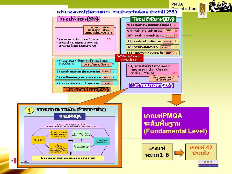 PMQA Organization เกณฑ์ PMQA ระดับพื้นฐาน (Fundamental Level) เกณฑ์ หมวด1-6 เกณฑ์ 42 ประเด็น