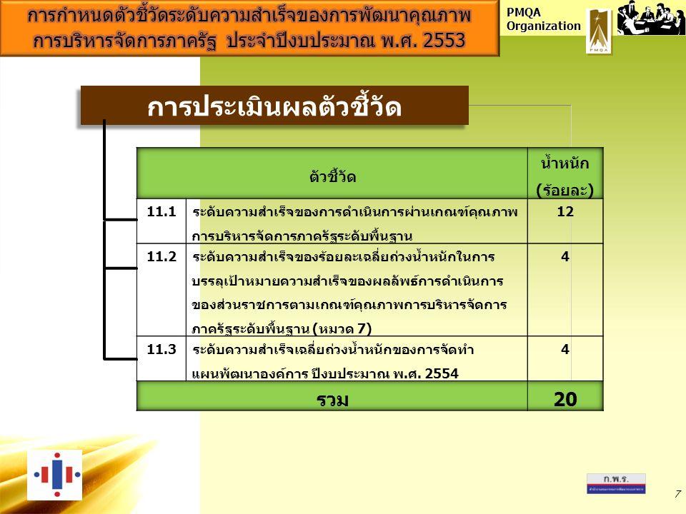 PMQA Organization 7 การประเมินผลตัวชี้วัด