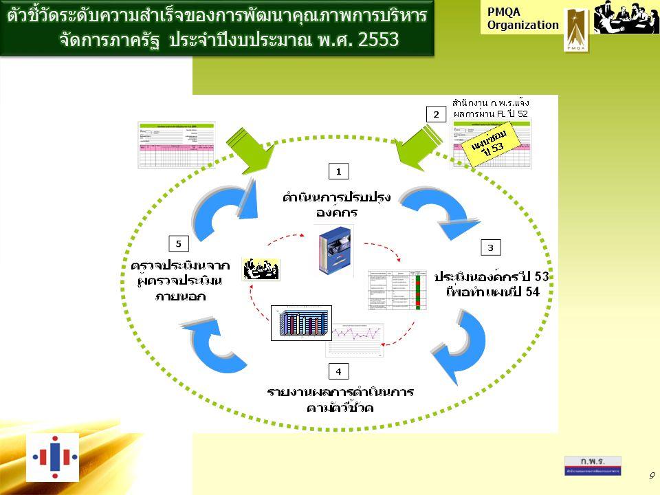PMQA Organization คู่มือคำอธิบายตัวชี้วัด PMQA ปี 2553 (ระดับกรม : สีชมพู) คู่มือคำอธิบายตัวชี้วัด PMQA ปี 2553 ชุดเครื่องมือการพัฒนาองค์การ หมวด 1-7 คลีนิคให้คำปรึกษาทุกวันศุกร์ ที่ สำนักงาน กพร.กปส.