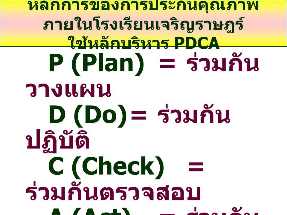 หลักการของการประกันคุณภาพ ภายในโรงเรียนเจริญราษฎร์ ใช้หลักบริหาร PDCA P (Plan)= ร่วมกัน วางแผน D (Do)= ร่วมกัน ปฏิบัติ C (Check)= ร่วมกันตรวจสอบ A (Act)= ร่วมกัน ปรับปรุง
