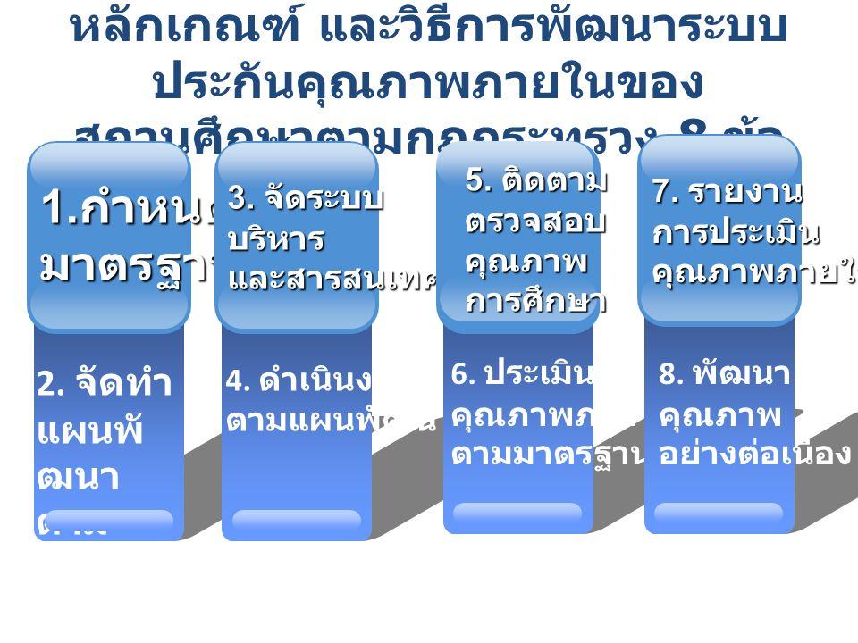 หลักเกณฑ์ และวิธีการพัฒนาระบบ ประกันคุณภาพภายในของ สถานศึกษาตามกฎกระทรวง 8 ข้อ 2.