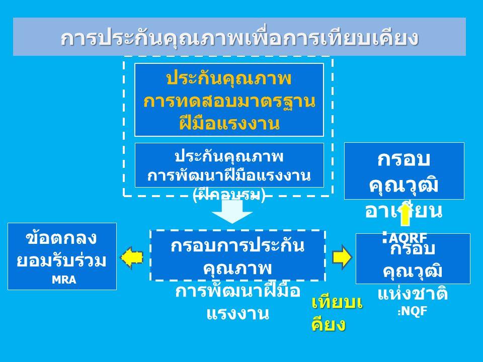 กรอบ คุณวุฒิ แห่งชาติ : NQF กรอบ คุณวุฒิ อาเซียน : AQRF กรอบการประกัน คุณภาพ การพัฒนาฝีมือ แรงงาน ประกันคุณภาพ การพัฒนาฝีมือแรงงาน ( ฝึกอบรม ) ประกันคุณภาพ การทดสอบมาตรฐาน ฝีมือแรงงาน ข้อตกลง ยอมรับร่วม MRA เทียบเ คียง การประกันคุณภาพเพื่อการเทียบเคียง